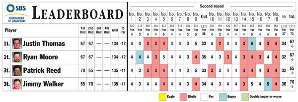 SBS Leaderboard