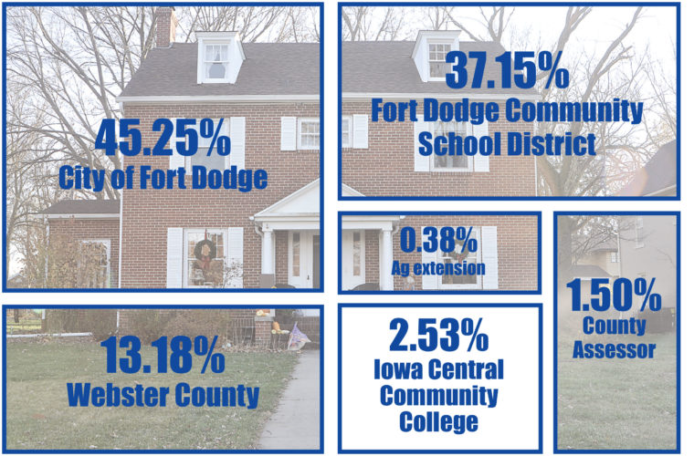 -Messenger graphic  This image represents the tax percentage breakdown for a typical residential property in Fort Dodge.